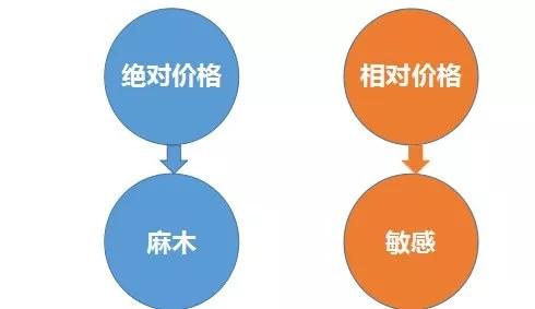 SCMP供应链管理专家丨采购谈判中的价格关系