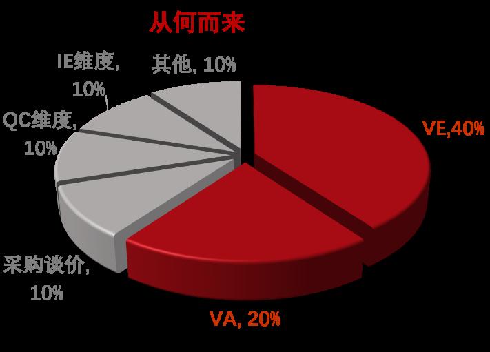 VEVA采购和技术协同降本工作坊